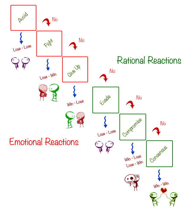conflict resolution Those who have learned to resolve conflict early in the relationship are likely to continue those healthy patterns on into their marriage.